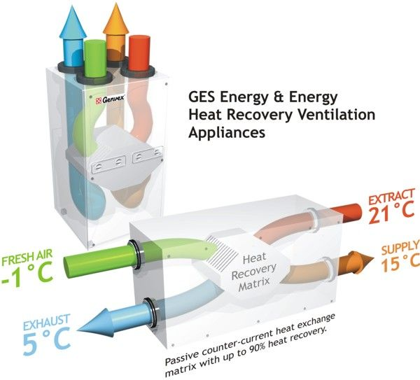 Energy Heat Recovery Ventilation Appliance - figures based at 300m3/h