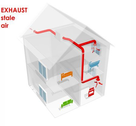 exhaust air flow of heat recovery ventilation