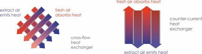 cross flow and counter current heat exchangers
