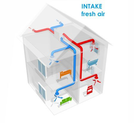 fresh supply air flow in heat recovery ventilation