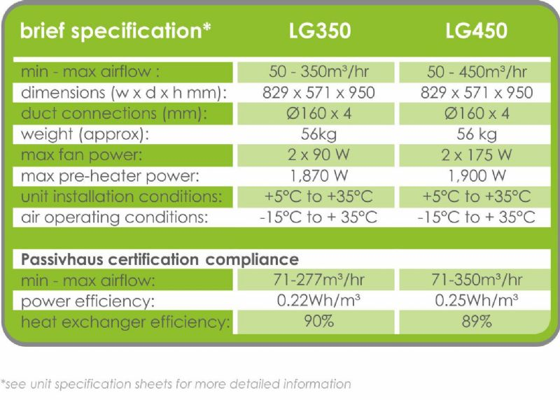 Brief Specification of Pichler LG350 and LG450