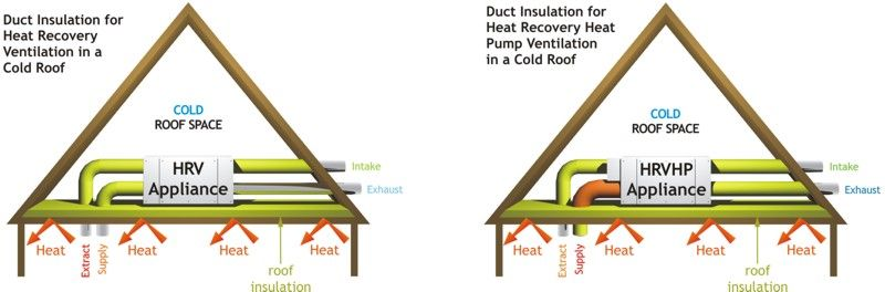 Cold Roof Insulation Properties