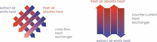 cross flow and counter current heat exchangers