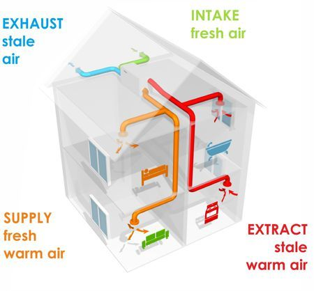 heat recovery ventilation air flows